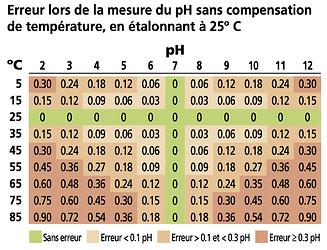 Erreur lors de la mesure du pH sans compensation
