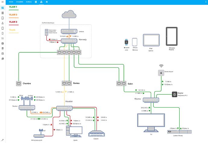 HA network map