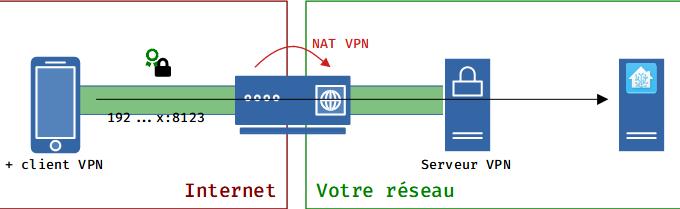 Topology-VPN